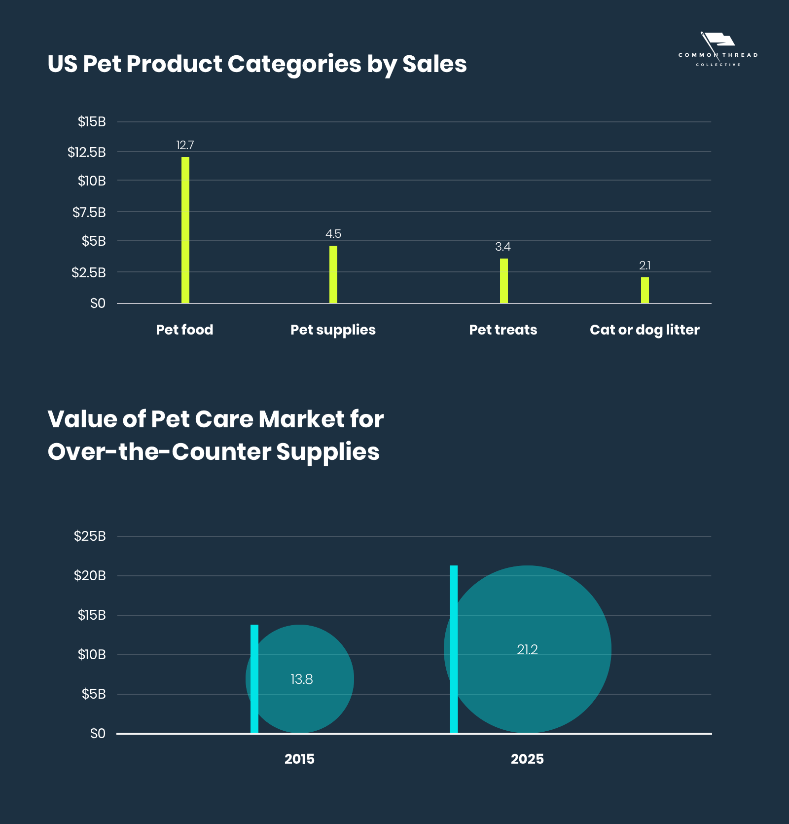 US Pet Product Categories by Sales and Value of Over the Counter Supplies
