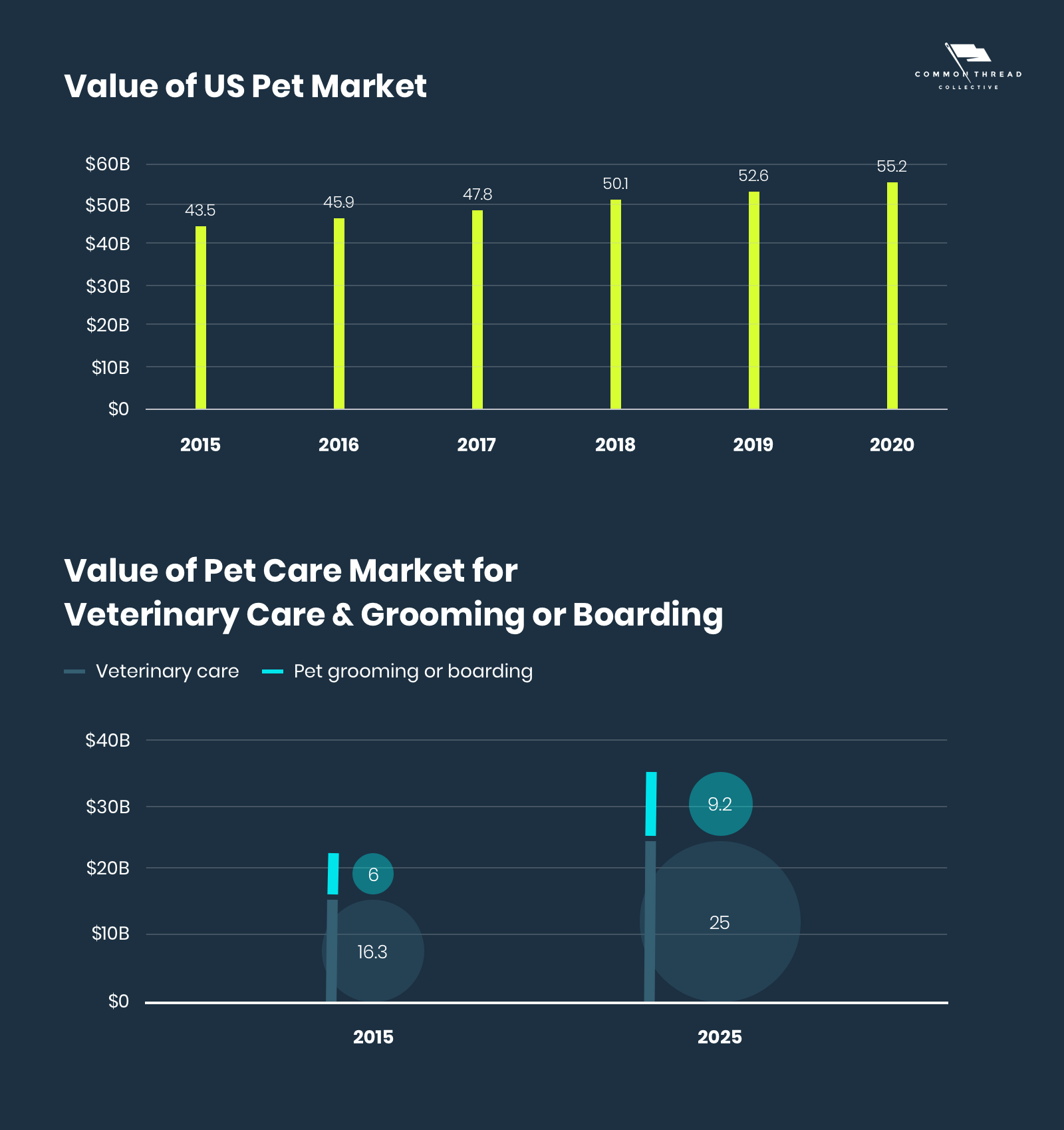 Value of US Pet Market