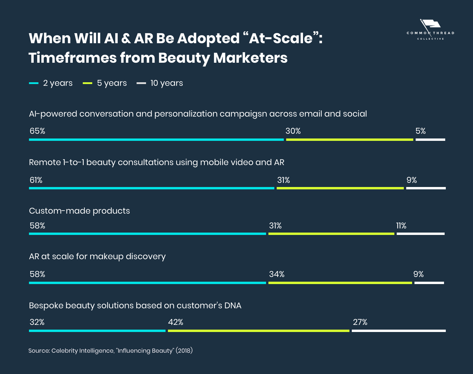 "When Will AI & AR Be Adopted ""At-Scale"" - Timeframes from Beauty Marketers"
