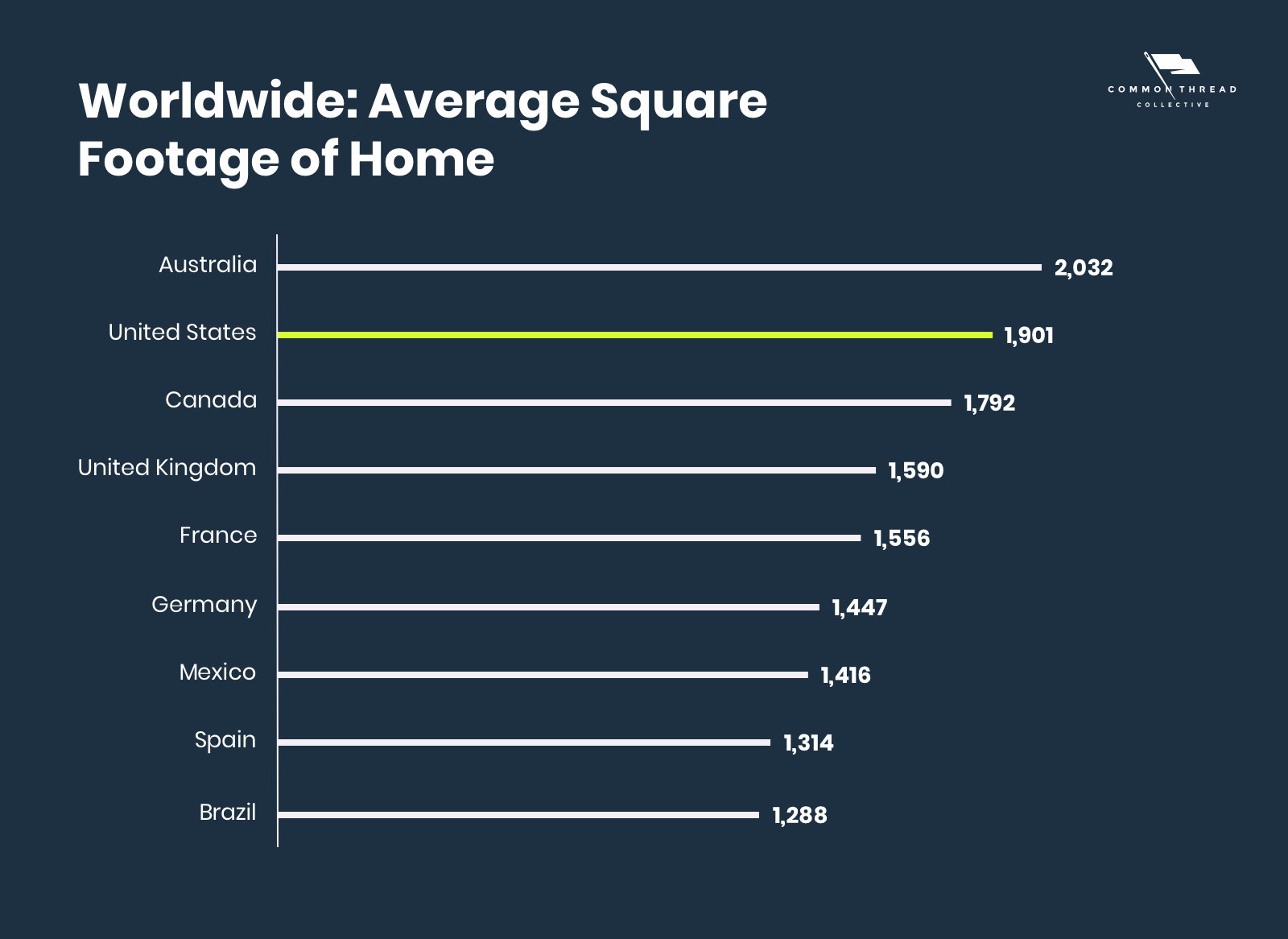 Worldwide Average Square Footage of a Home