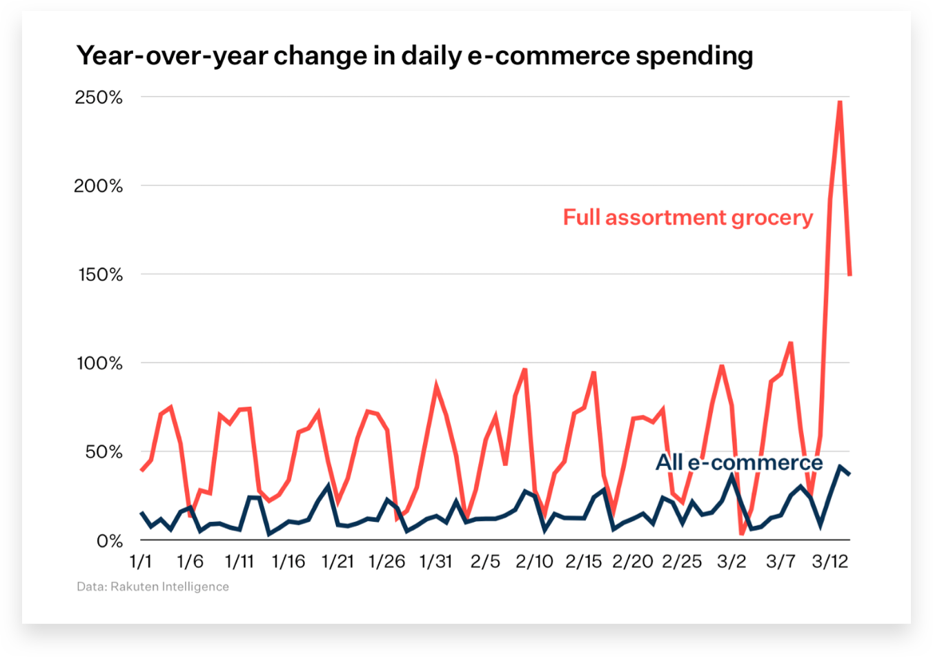 Year-over-year change in daily e-commerce spending