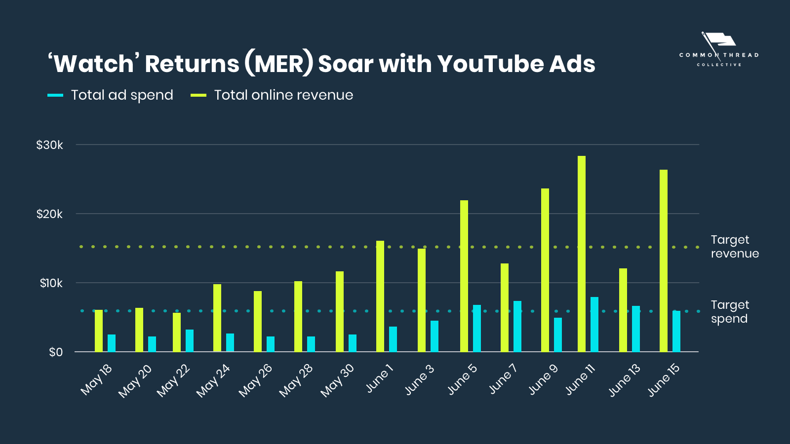 Watch Returns (MER) Soar with YouTube Ads for Ecommerce