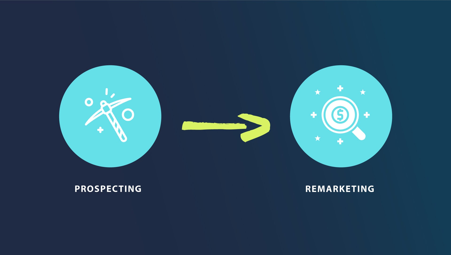 Prospecting and Remarketing