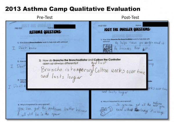 Asthma Camp Pre and Post Test