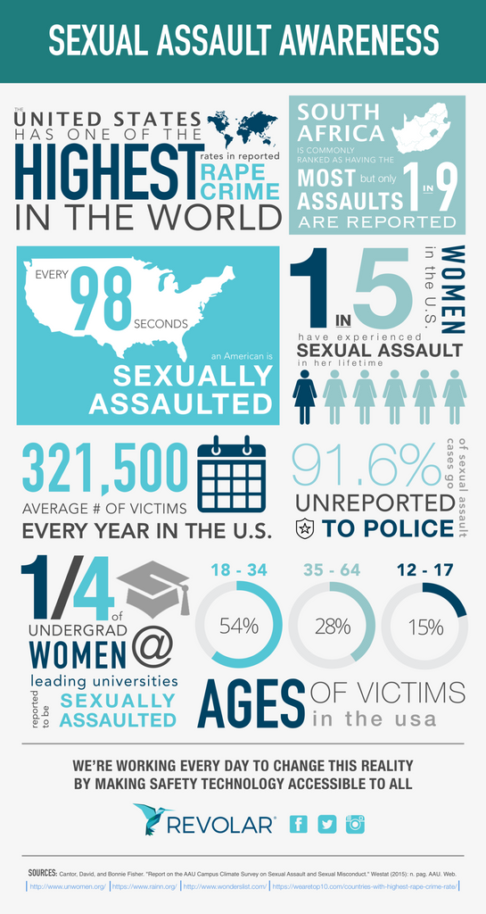Sexual Assault Awareness Month (SAAM) Infographic