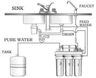 What is Reverse Osmosis ?