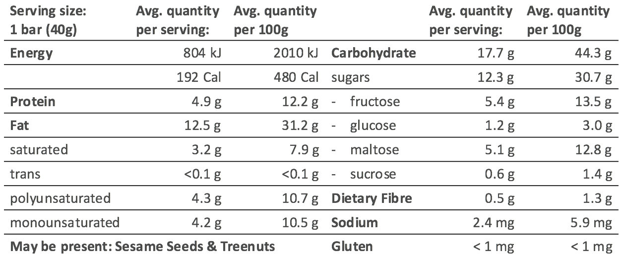 Nutritional Facts Energy Bar