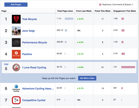 I Love Road Cycling Facebook Marketing