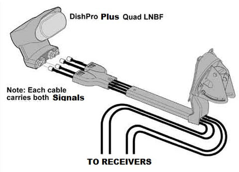 how to connect bell satellite dish lnbs to the receiver