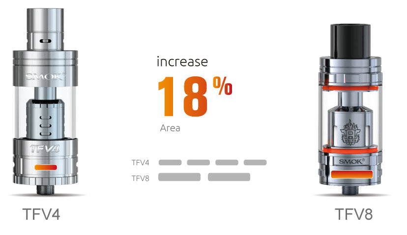 18 percent increase in airflow from tfv4 to tfv8