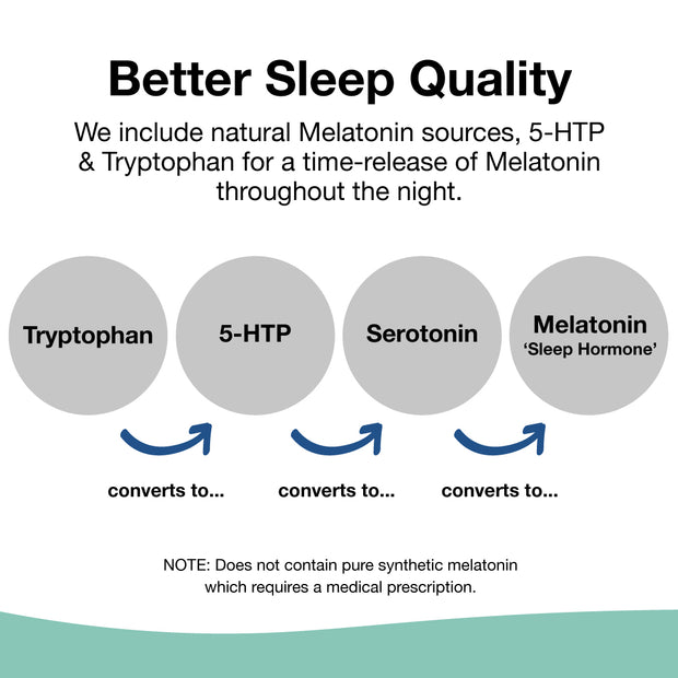 The Restored Advanced Sleep Aid