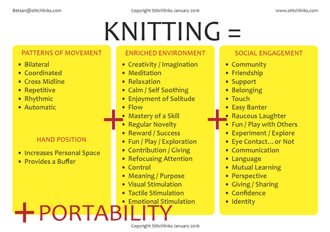 Extensive knitting equation that describes positive effects or benefits of knitting