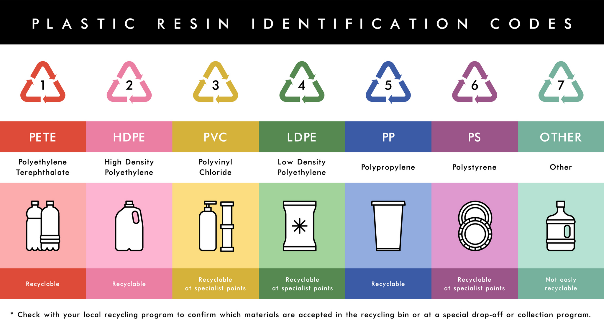 Recycling codes depicted with icons of recyclable items underneath and short descriptions for each code.