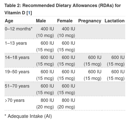 Chart of Vitamin D Recommended Intake