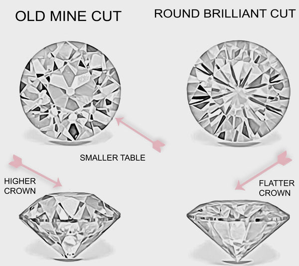 Old European Cut Diamonds vs. Brilliant Cut Diamonds