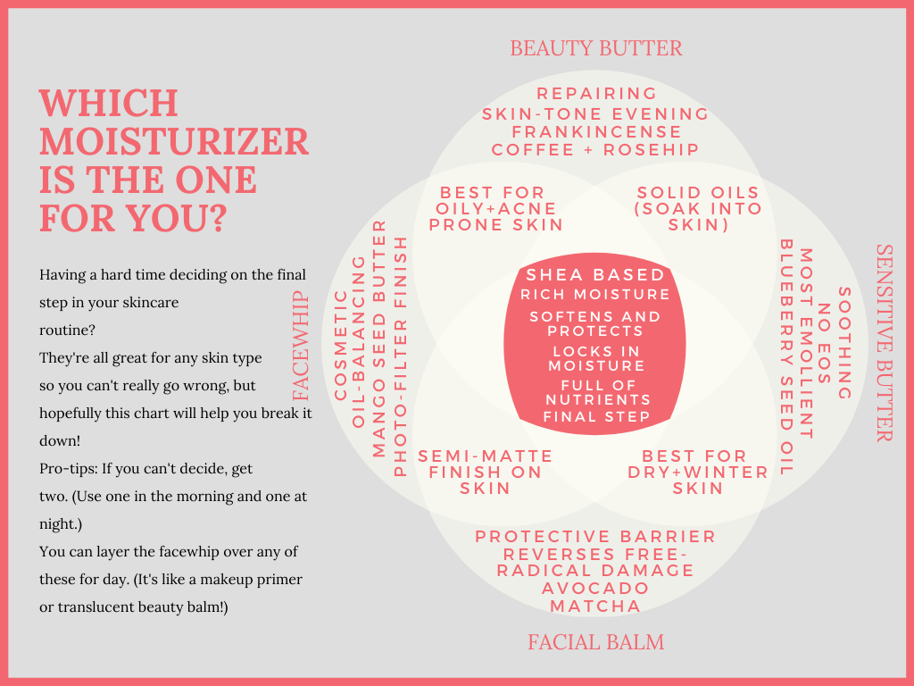 which facial moisturizer is right for you?