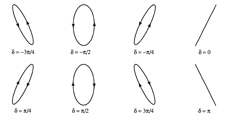 2f24c2d1825b Figure 4  Polarization ellipses at various phase angles δ