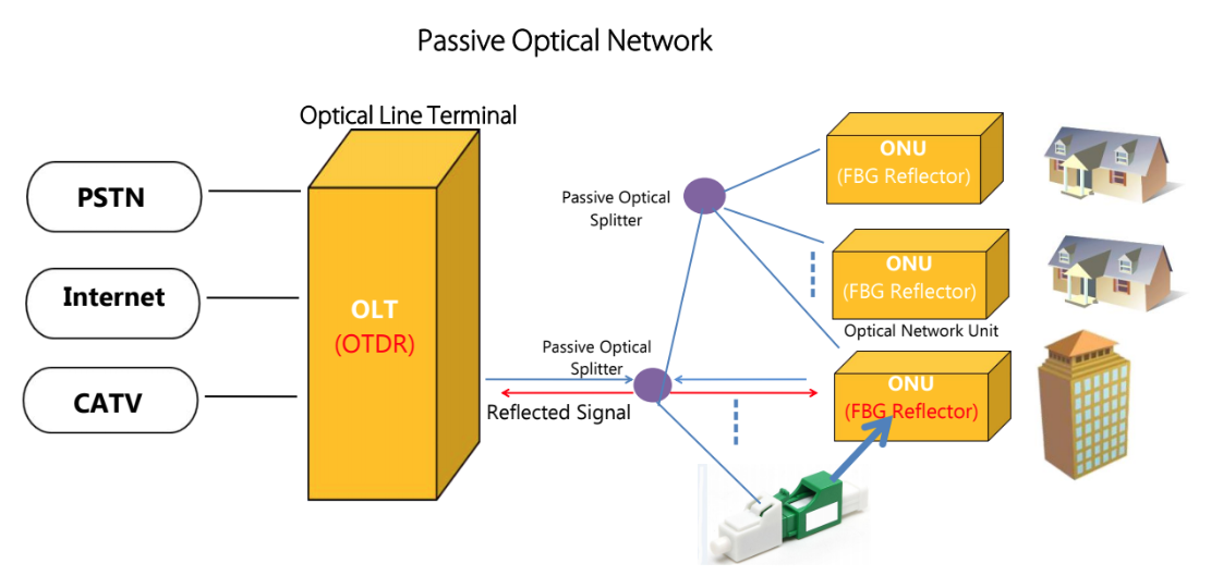 Application of FBG based reflector in Passive Optical Network (PON)