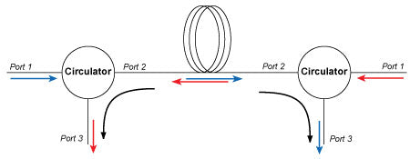 Circulators can be used to send optical signals through a single fiber in two directions.