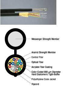 6 Strands 62.5/125µm Multimode Figure 8 Aerial/Self-Supporting Cable
