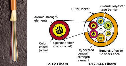 Mohawk 9/125µm Single Mode OFNR Riser Rated Distribution Cable - Yellow Jacket - 96 Fibers Subunitiz