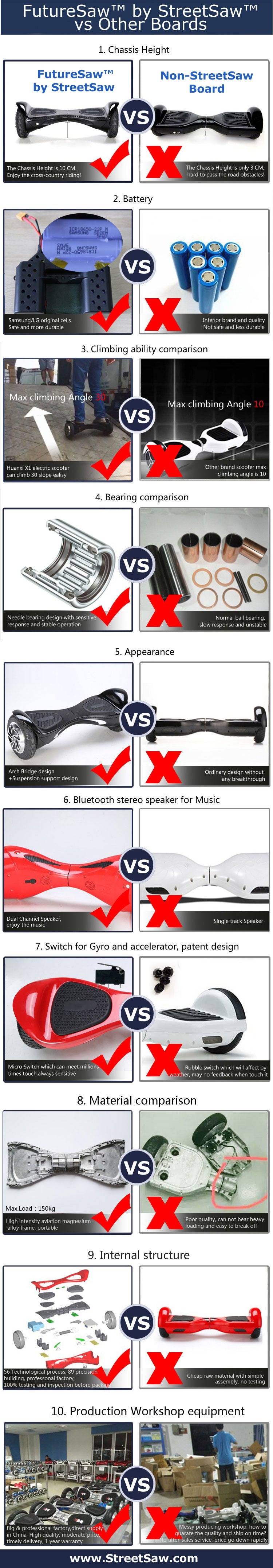 FutureSaw Hoverboard Comparison