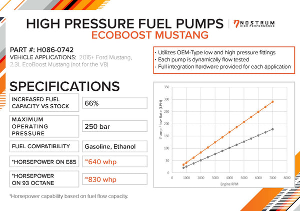 NOSTRUM High Pressure Fuel Pump Upgrade for 2015+ Ecoboost Mustang