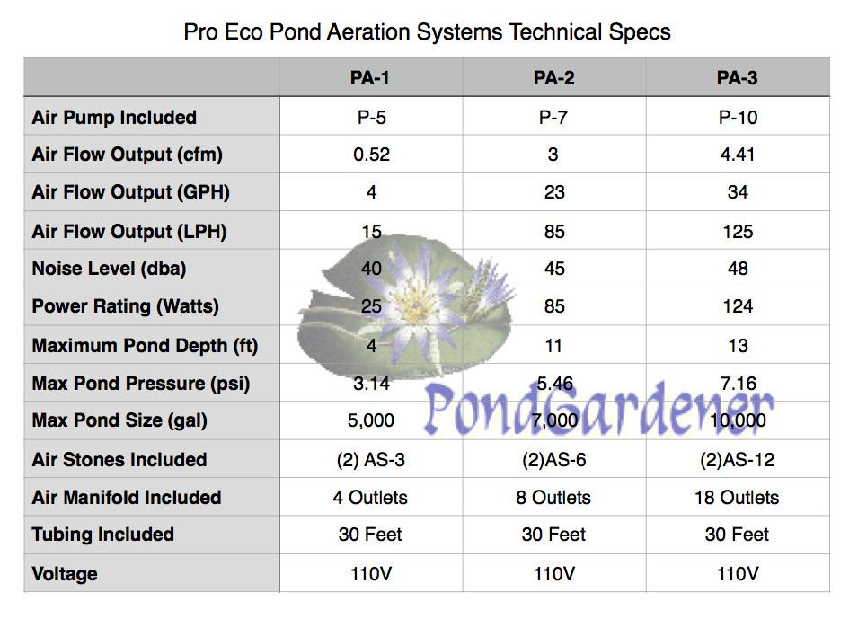 Pro Eco Pond Aeration Systems