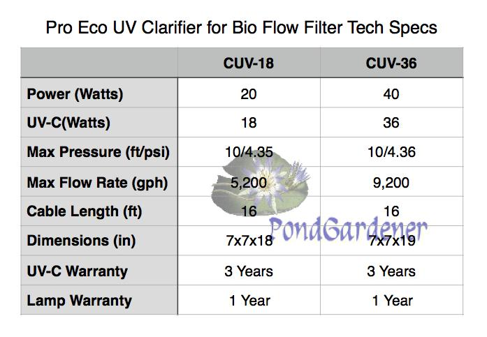 Pro Eco BF Bio Flow Gravity Filters