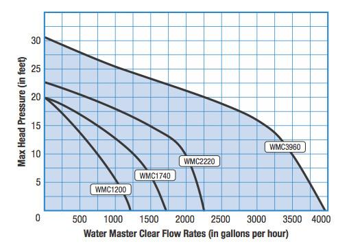 SAVIO:  WATER MASTER CLEAR PUMPS