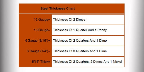 steel thickness chart for gun safes