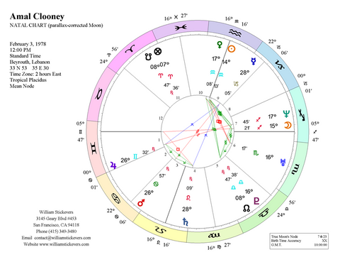 Romantic Compatibility (Synastry) Report*