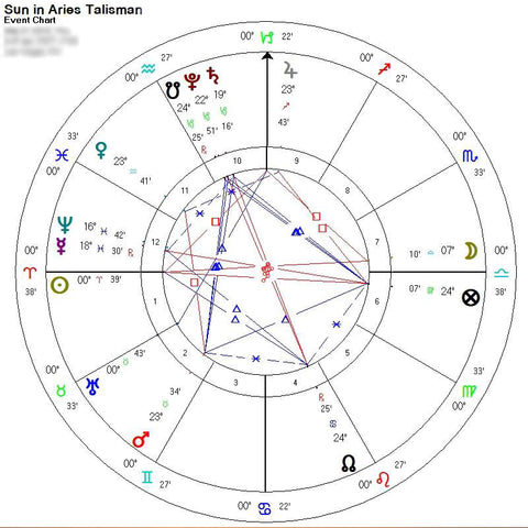 Sun in Aries Talisman Election Chart