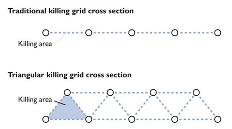 Triangular Killing Grid