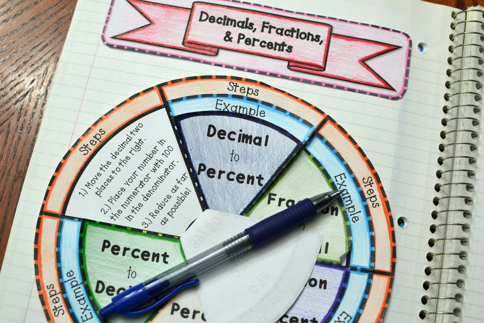 Decimals, Fractions, and Percents Wheel Foldable - Math in Demand