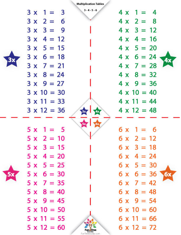 Times Tables Facts Flash Cards Wipe Clean With Key Chains Charts