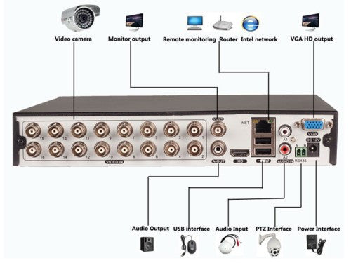 16 Channel AHD CCTV Kit - Electromann SA
