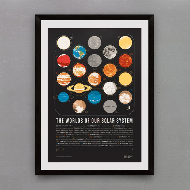 Planetary Blocks Poster: Worlds Only