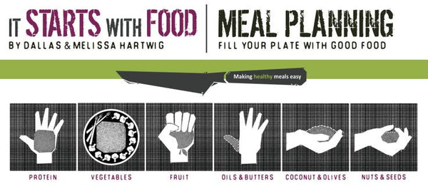 Whole30 Portion Sizes Diagram