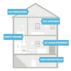 Sealed Home Energy Assessment House Graphic