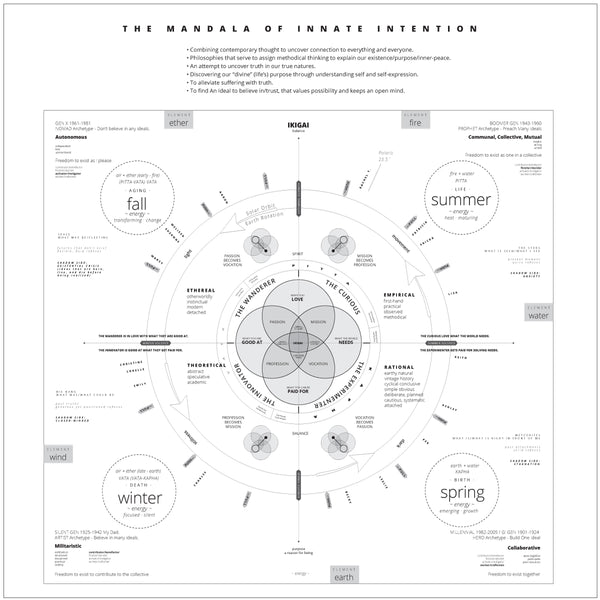 Mandala of Innate Intention by Melissa Osgood