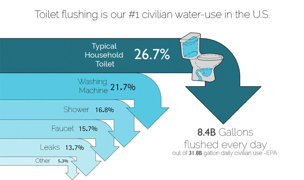 toilet flushing is our #1 civilian water use in the US