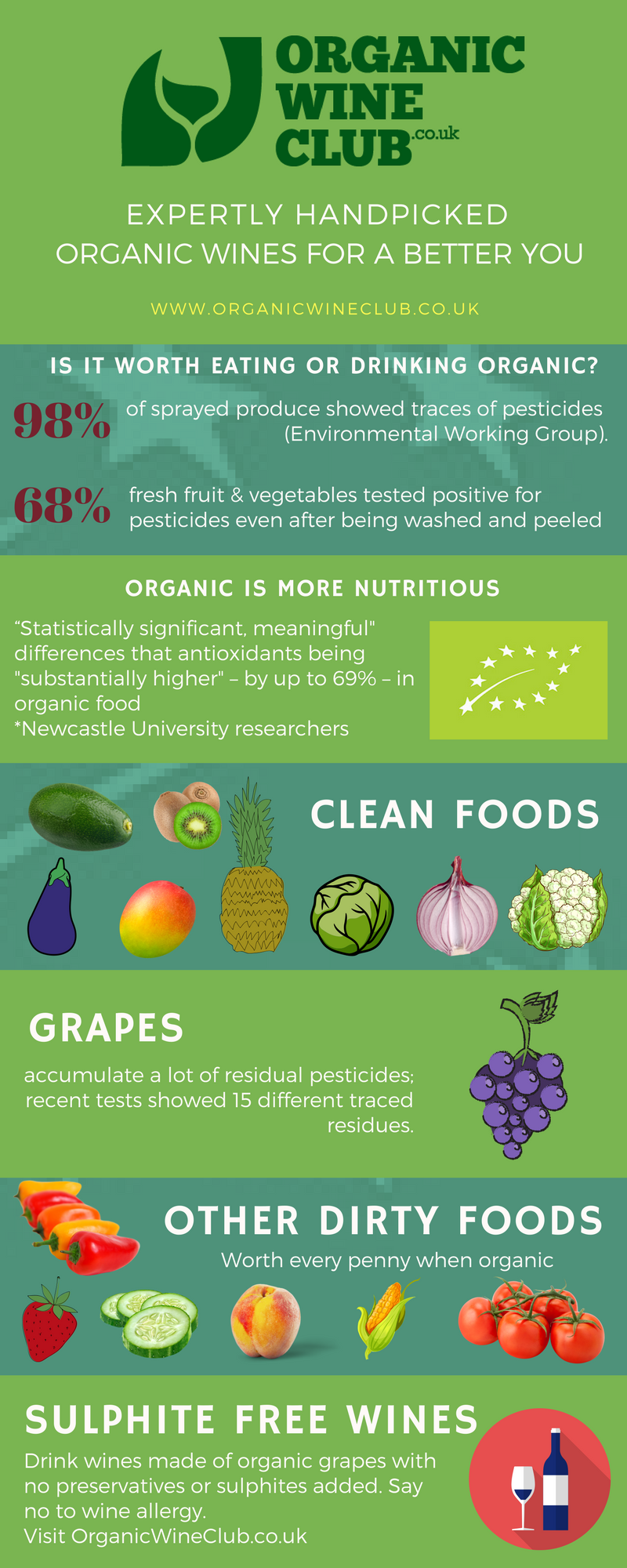 infographic about organic produce and sulphite free wine by Organic Wine Club
