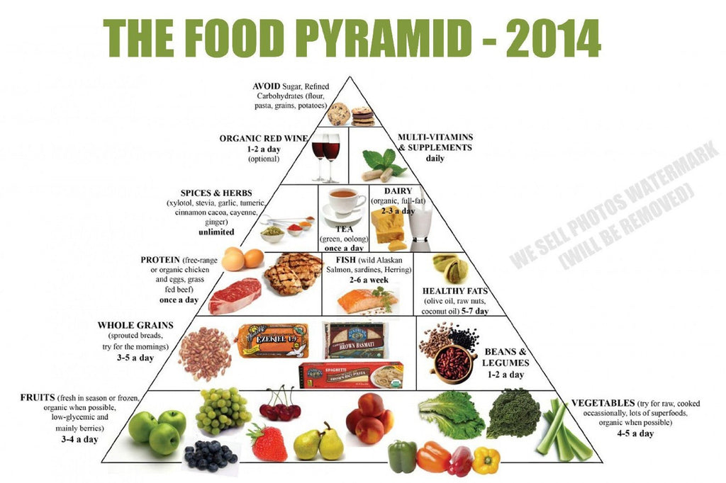 Food Pyramid Healthy Eating Meal and Diet Plan 12 x 18 Poster