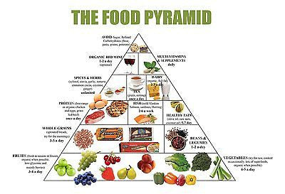 Food Pyramid Healthy Eating Meal and Diet Plan 13 x 19 Poster