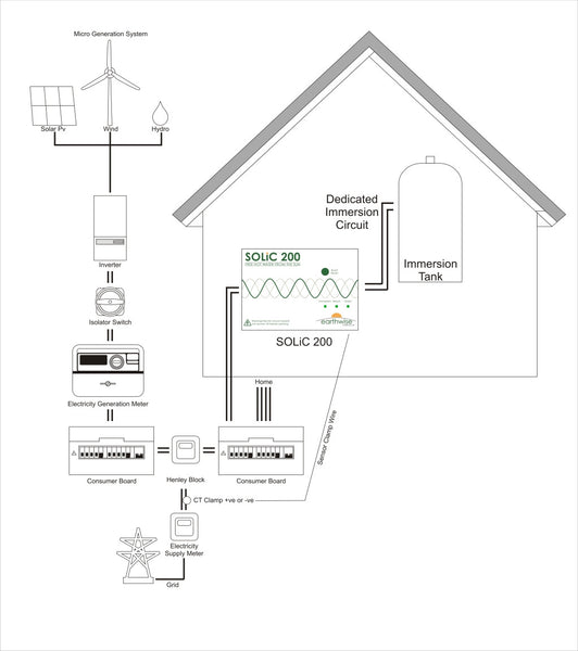 Solic 200 Solar Immersion Controller Ecoharmony