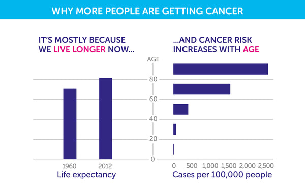 cancer trends