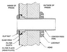 filter press cloth change instructions diagram