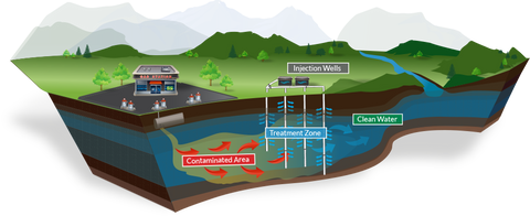 groundwater remediation diagram