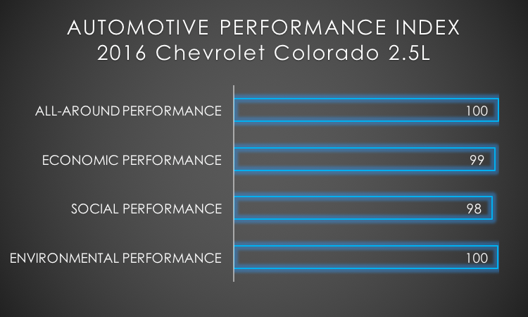 2016 Chevrolet Colorado API